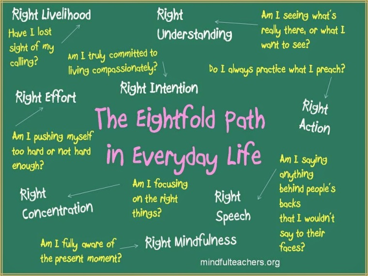 Image result for eight fold path